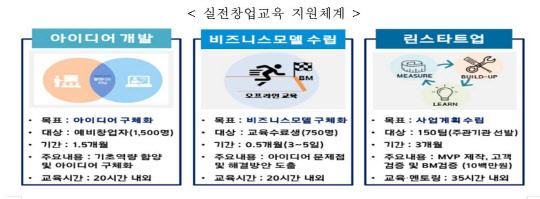 """창진원, """"예비창업자 대상 실전창업교육 실시"""""""